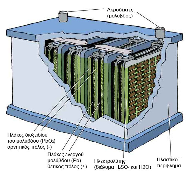 Chemicals Inside A Car Battery